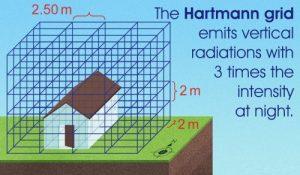 hartmann-grids