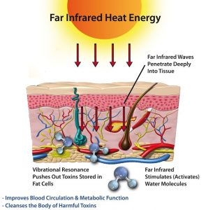 what infrared do to human body